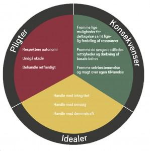 Det etiske hjul