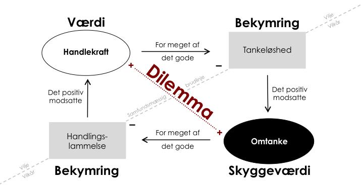 Dilemmadiagram fra omsigt.dk