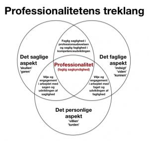 Professionalitetens treklang
